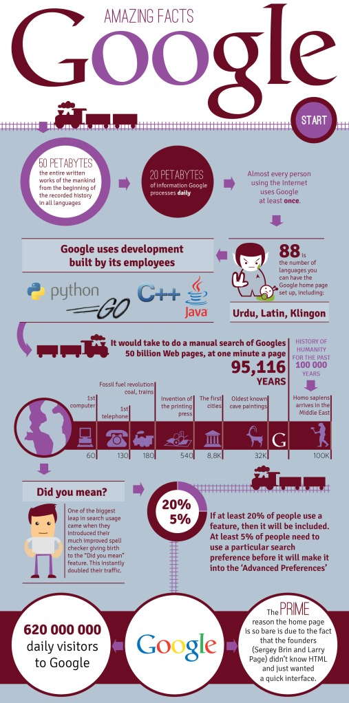 google-facts-se2